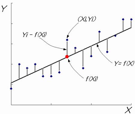 最小二乗グラフ