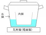 瓦斯爐(電磁爐)蒸物