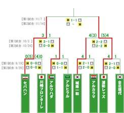 トーナメント表N