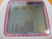ヤマノのマカを飲んだときの基礎体温