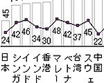 1年間の平均セックス回数、日本人は48回で最下位…1位のギリシャは164回