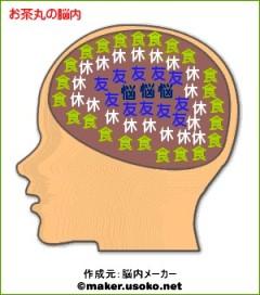 お茶丸の脳内