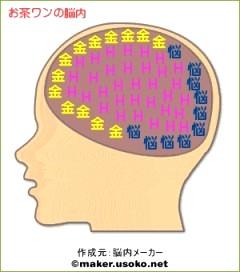 お茶ワンの脳内
