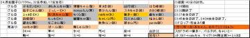 木曜くじ参加グル24_20070315.JPG