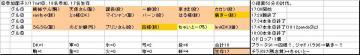 土曜くじ参加グル06_20070317.JPG