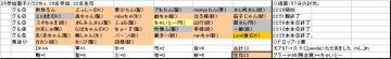 木曜くじ参加グル25_20070322.JPG