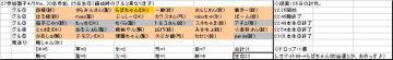 木曜くじ参加グル27_20070405.JPG