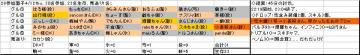 木曜くじ参加グル28_20070412.JPG