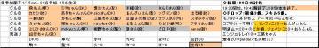 日曜くじ参加グル10_20070415.JPG
