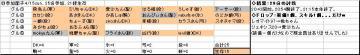 日曜くじ参加グル11_20070415.JPG