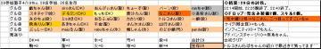 木曜くじ参加グル29_20070419.JPG