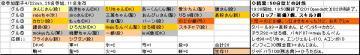 日曜くじ参加グル12_20070422.JPG