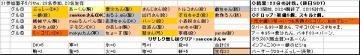 木曜くじ参加グル31_20070503.JPG