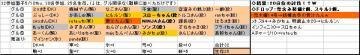 木曜くじ参加グル32_20070510.JPG