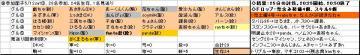 土曜くじ参加グル16_20070512③.JPG