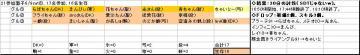 土曜くじ参加グル21_20070609①.JPG