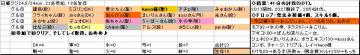 日曜くじ参加グル24_20060624.JPG