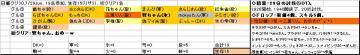 日曜くじ参加グル30_20070729.JPG