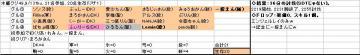 木曜くじ参加グル49_20070913.JPG