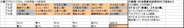 木曜くじ参加グル58_20071115.jpg