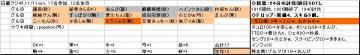 日曜くじ参加グル45_20071111.JPG
