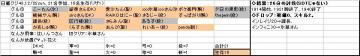 日曜くじ参加グル48_20071202.JPG