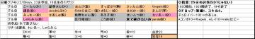 日曜くじ参加グル49_20071209.JPG