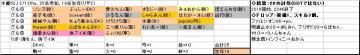 木曜くじ参加グル62_20071213.jpg