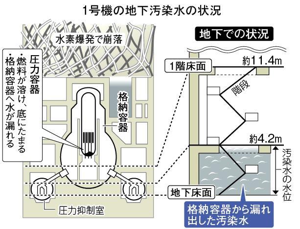 1号機地下汚染水