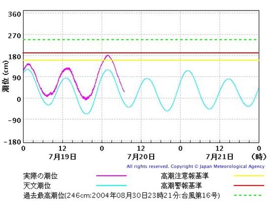 潮位観測情報