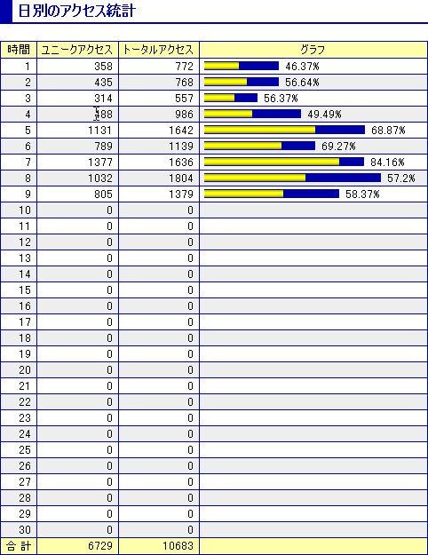 アクセス解析11月分暫定版(日別アクセス統計)