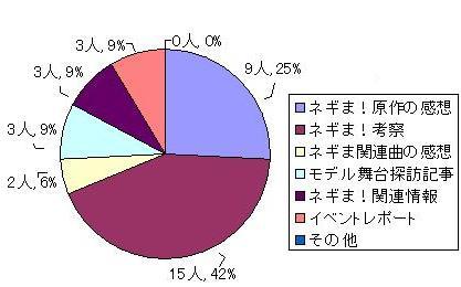 アンケート比率グラフ
