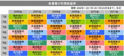 各資産の年間収益率