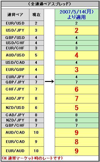 FXA証券スプレッド改定