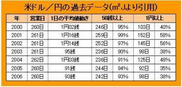 米ドル/円の過去データ(㎡Jより引用)