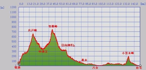 HYOUDOTOUGE_KUROKI_GRAPH.jpg