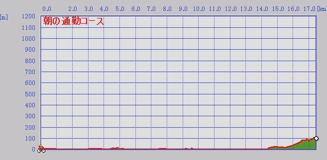 KYUDAI_TUUKIN_GRAPH1.jpg