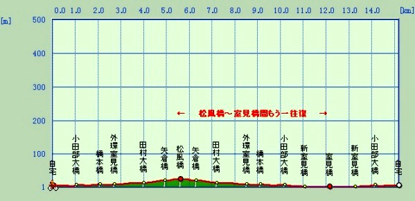 MUROMIGAWA_GRAPH.jpg