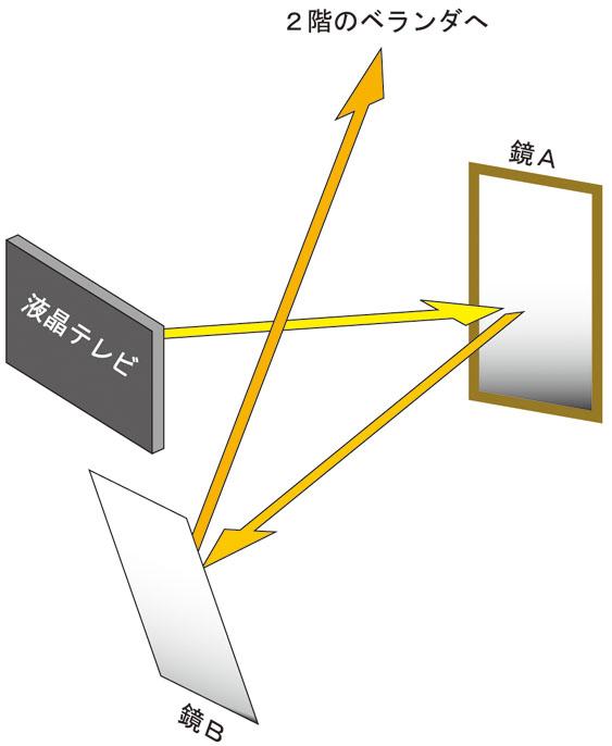 BS→鏡1→鏡2→ベランダへ