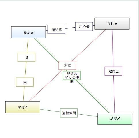 相関図ジェネレータ-4