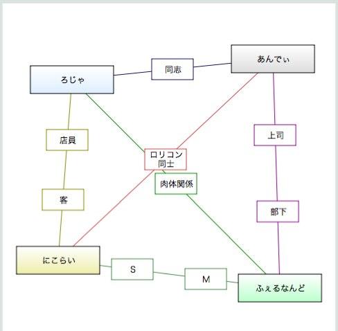相関図ジェネレータ-5
