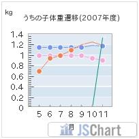 体重遷移の折れ線グラフ☆
