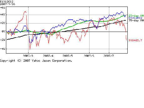 外国債券の比較