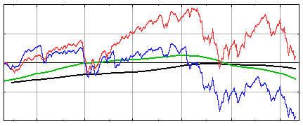 配当と無配当比較チャート