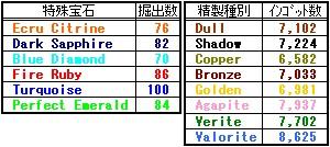 小分け精製を止めて、桃緑青の精製は一気に行う方式へ変更。代わりに堀箇所数を増やしたのですが、精製数に直で反映されてますね