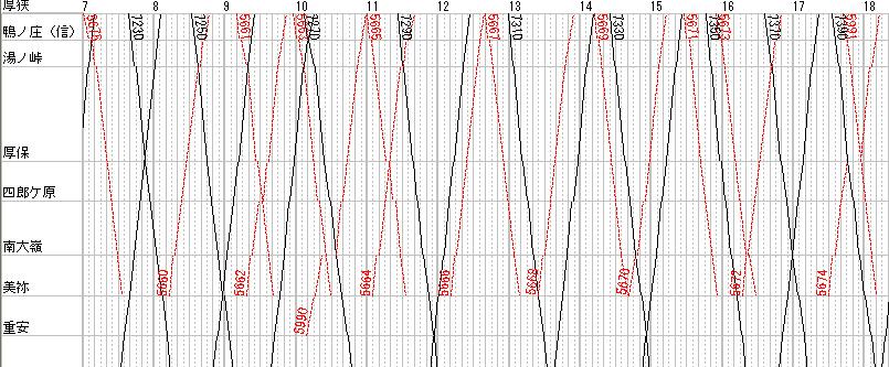 98年当時の美祢線ダイヤグラム