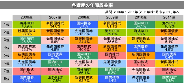 各アセットクラスの年間収益率を年ごとに並べると - 梅屋敷商店街の ...